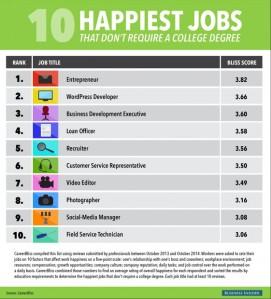 10 happiest jobs